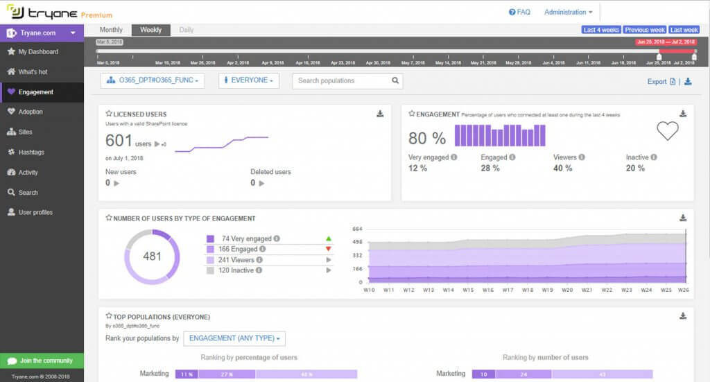 Tryane Analytics pour SharePoint